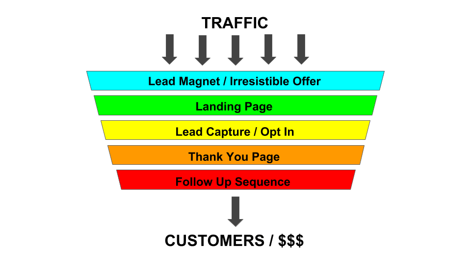 Example Of A lead Generation Funnel